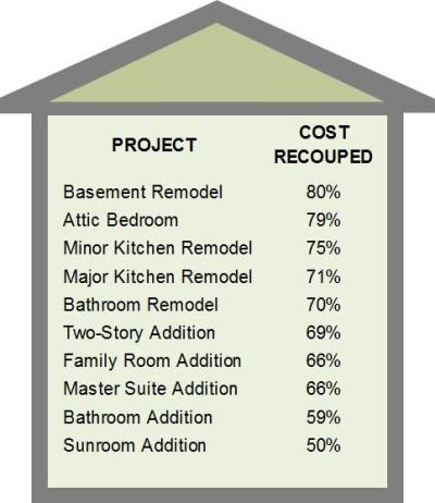 Renovation-chart_400